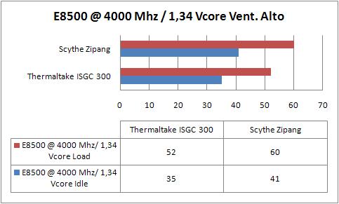 e8500-a-4000-mhz-vent-alto