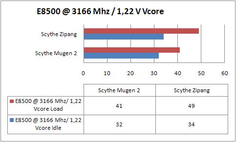 sythe-mugen-2-e8500-a-3166-mhz