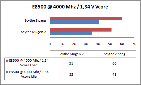sythe-mugen-2-e8500-a-4000-mhz