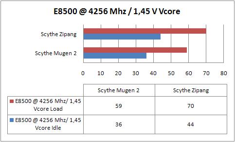 sythe-mugen-2-e8500-a-4256-mhz