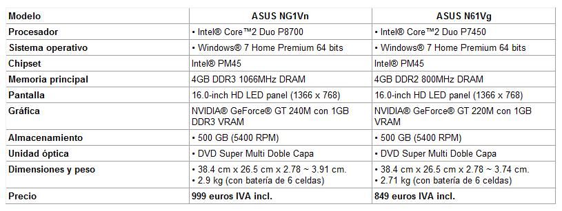 asus-ng1vn-n61vg-caracteristicas-tecnicas