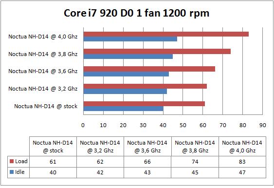 Noctua NH-D14 1 fan 1200 rpm