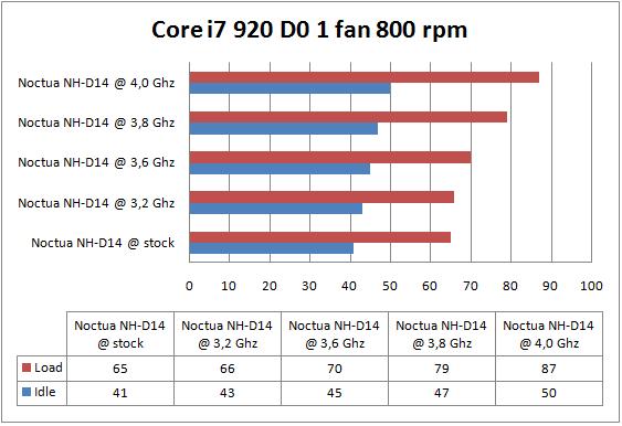 Noctua NH-D14 1 fan 800 rpm