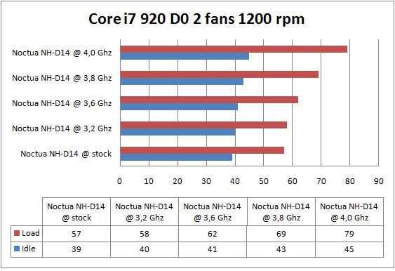 Noctua NH-D14 2 fans 1200 rpm