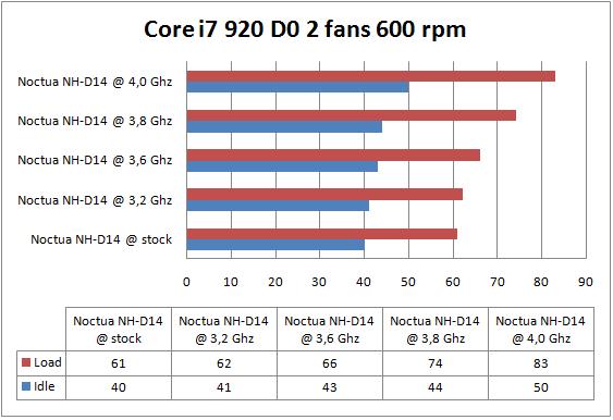 Noctua NH-D14 2 fans 600 rpm