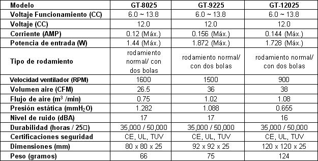 glacialtech fans chart