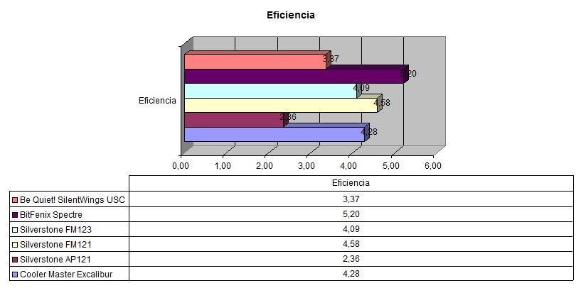 Comparativa ventiladores 2