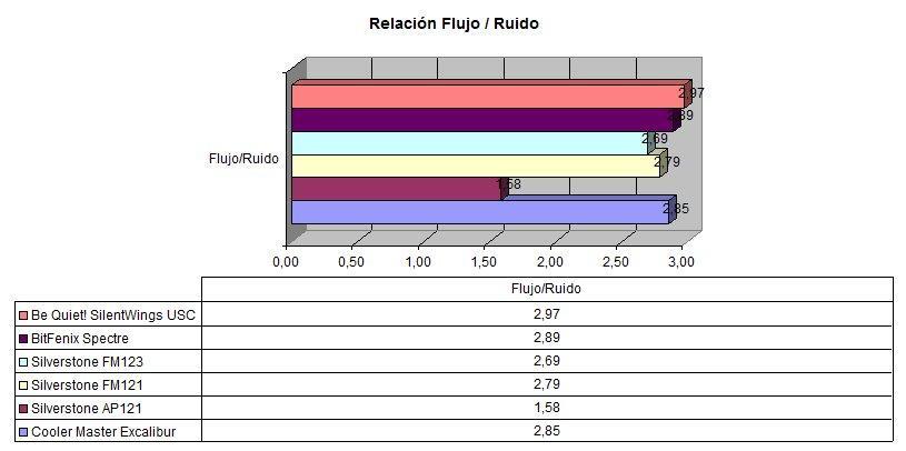 Comparativa ventiladores 5