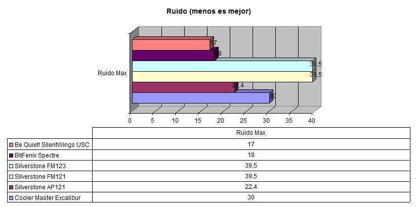 Comparativa ventiladores 3