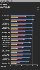 Comparacion entre Los procesadores de intel y AMD