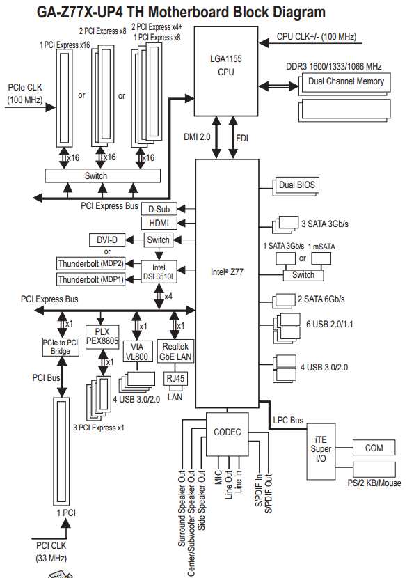 gigabyte z77x