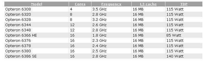 AMD Opteron 6300 Series: Filtradas sus especificaciones