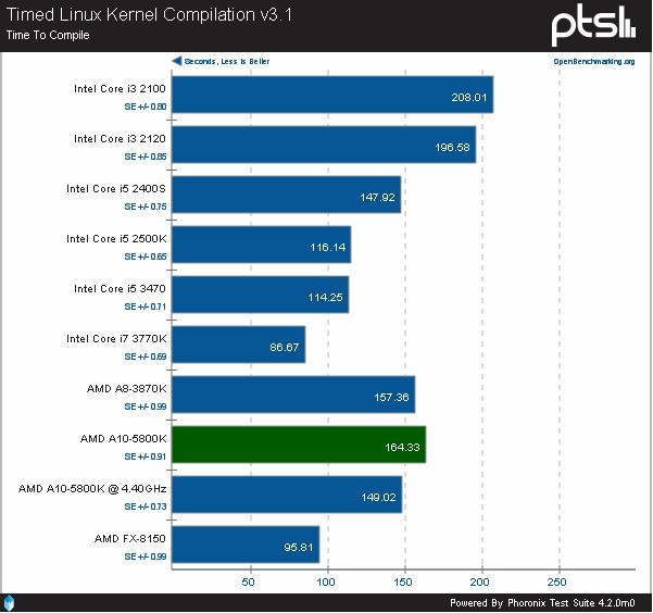AMD A10-5800K: La APU fue puesta a prueba en Linux