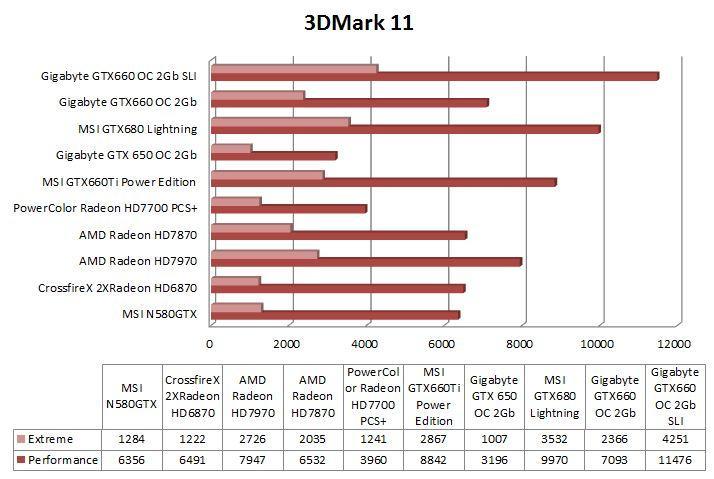 Grafica 3DMark11