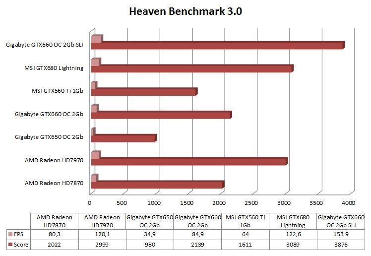 Grafica Heaven 3.0