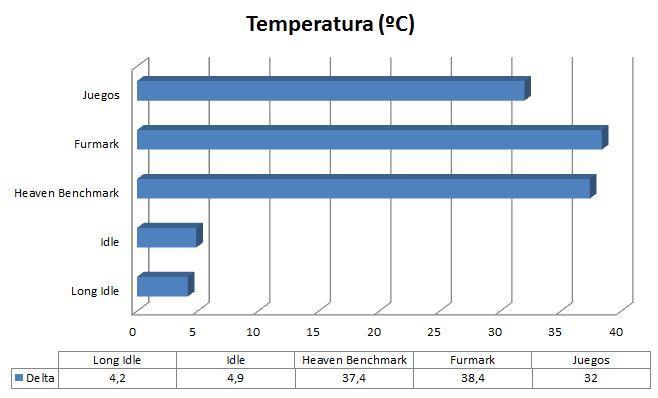 Grafica Temperatura