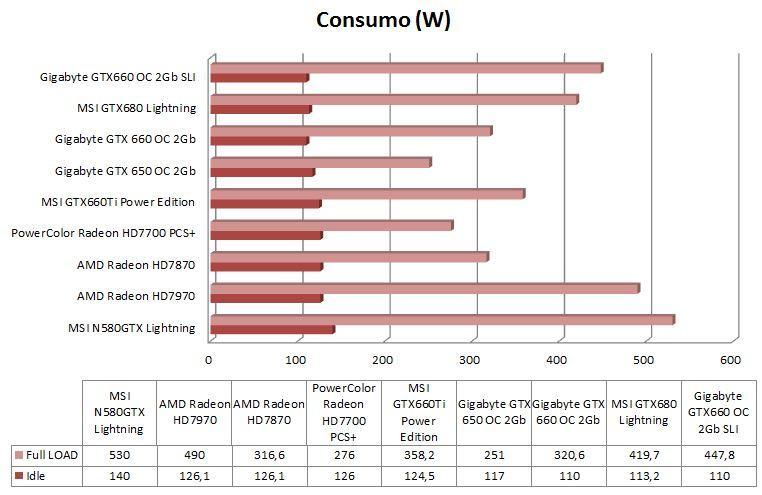 Grafica comparativa Consumo