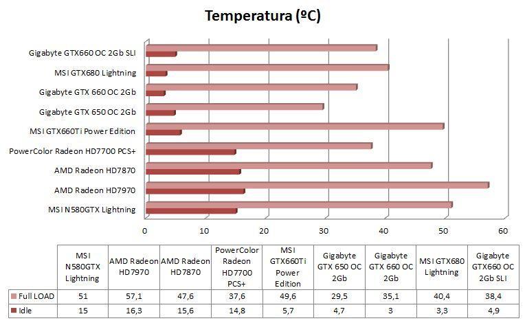 Grafica comparativa Temperatura