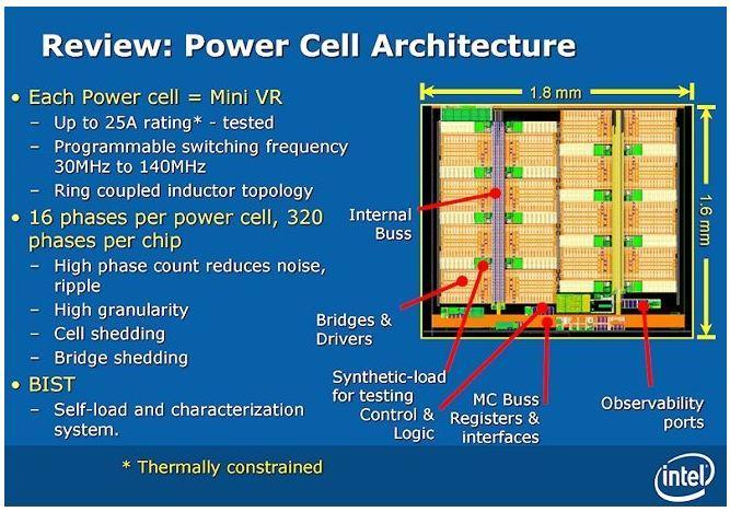 Intel VRM 2