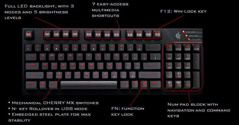 Diagrama teclado