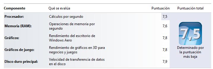 Evaluación Windows 7
