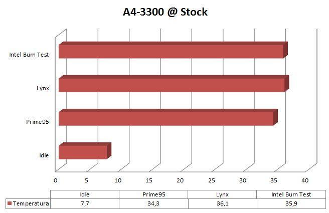 Grafica Stock
