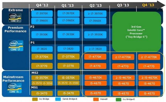 Intel CPU Roadmap 2013