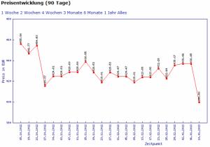 nvidia geforce GTX 680 recorte de precios