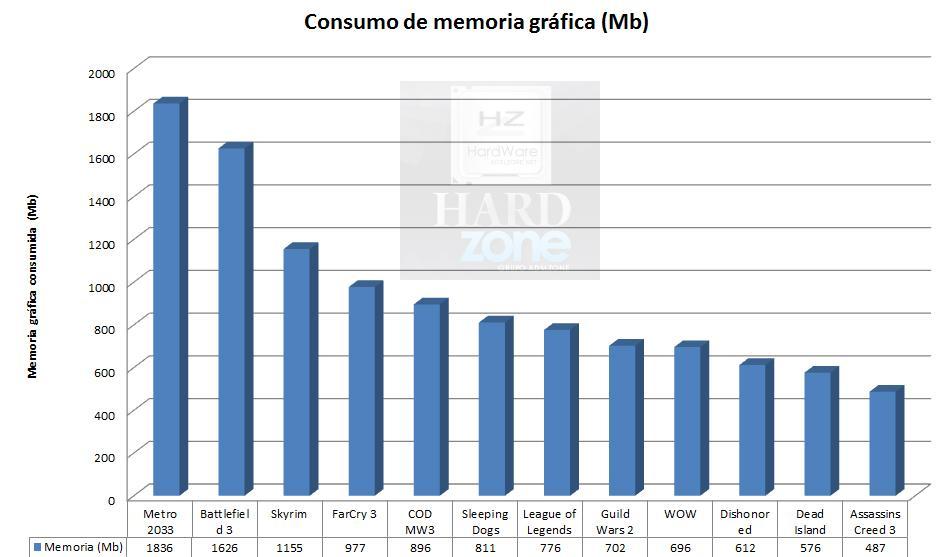Gráfica comparativa memoria gráficas