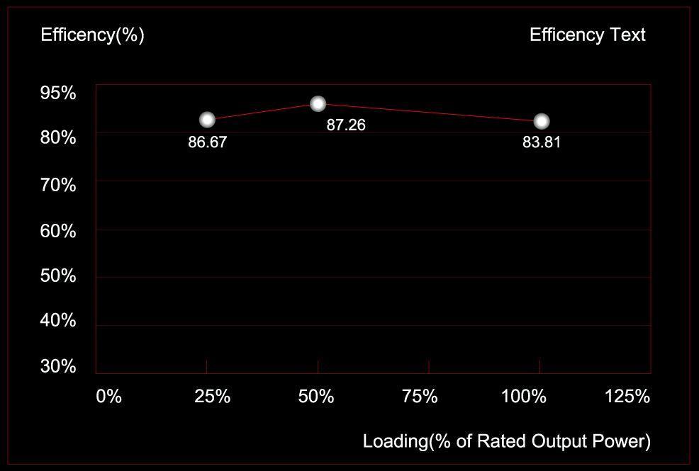 Tabla de eficiencia