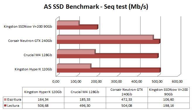 Gráfica AS SSD Benchmark
