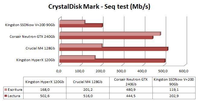 Gráfica CrystalDisk Mark