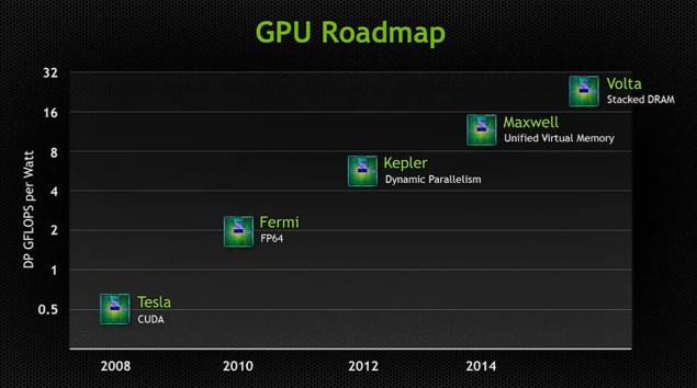 Nvidia gpu roadmad tesla fermi kepler maxwell volta
