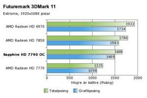 Sapphire Radeon HD 7790 Dual-X 3dmark 11