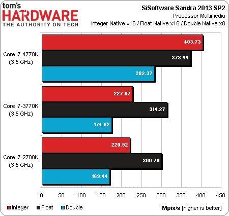 Intel Core i7 4770K: Haswell enfrentado a sus predecesores