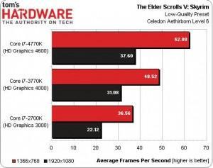 intel core i7 4770k vs 3770K vs 2700K the elder scrolls V Skyrim