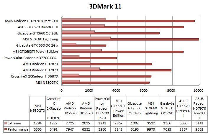 Gráfica 3DMark11