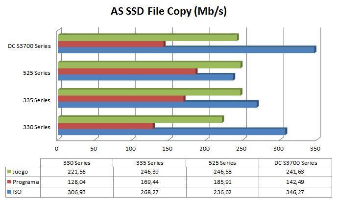 Gráfica AS SSD File Copy