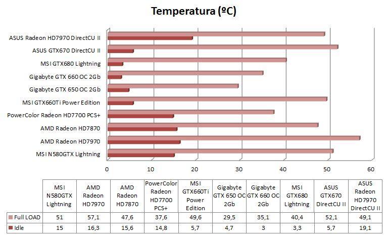 Gráfica Temperatura Comparativa