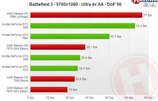 Radeon-HD-7990-Battlefield-4