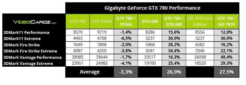 gtx780 comparada con Titan y otras 780