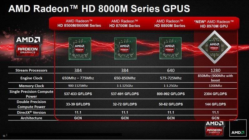 AMD Radeon 8000