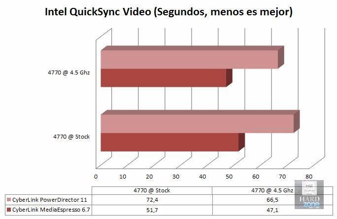 Gráfica QuickSync