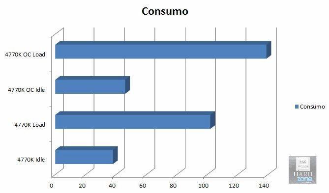Gráfica consumo