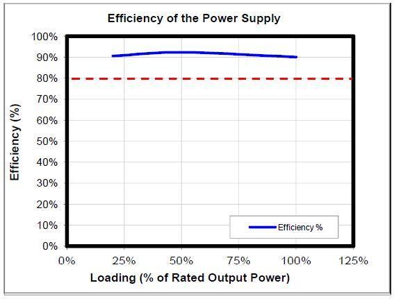 Gráfica eficiencia