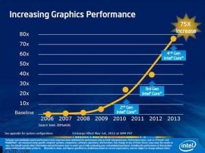 Intel Iris
