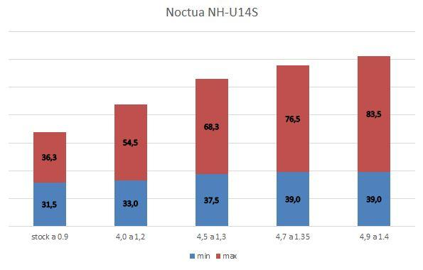 NH-U14S