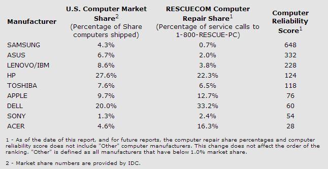 Rescuecom lista 2013