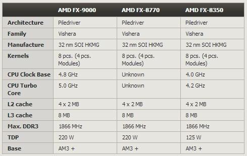 AMD Centurion