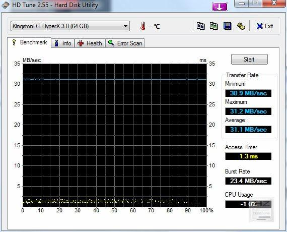HDTune_Benchmark_KingstonDT_HyperX_3.0 USB 2.0